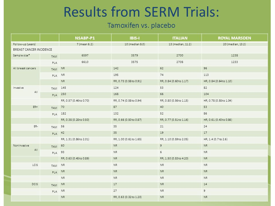 Results from SERM Trials: Tamoxifen vs.