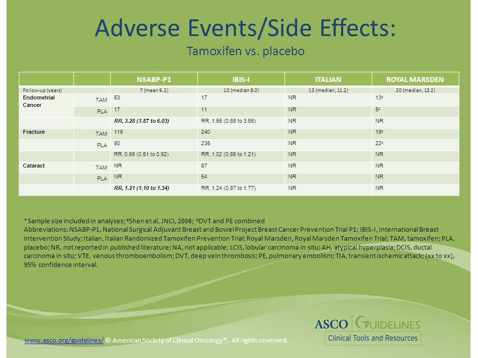 Adverse Events/Side Effects: Tamoxifen vs.