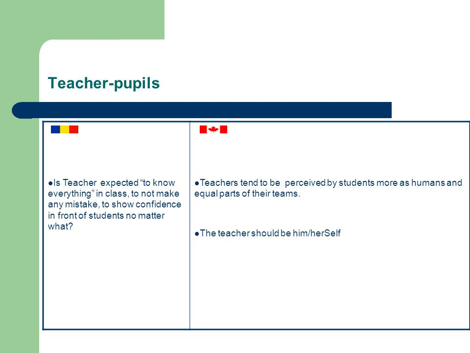 Teacher-pupils Is Teacher expected to know everything in class, to not make any mistake, to show confidence in front of students no matter what.