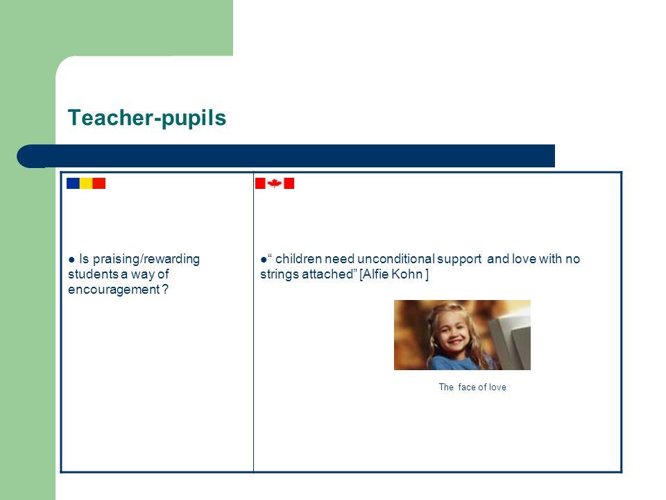 Teacher-pupils Is praising/rewarding students a way of encouragement .