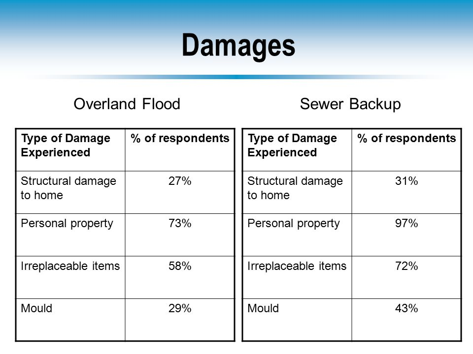 Damages Type of Damage Experienced % of respondents Structural damage to home 27% Personal property73% Irreplaceable items58% Mould29% Type of Damage Experienced % of respondents Structural damage to home 31% Personal property97% Irreplaceable items72% Mould43% Overland FloodSewer Backup