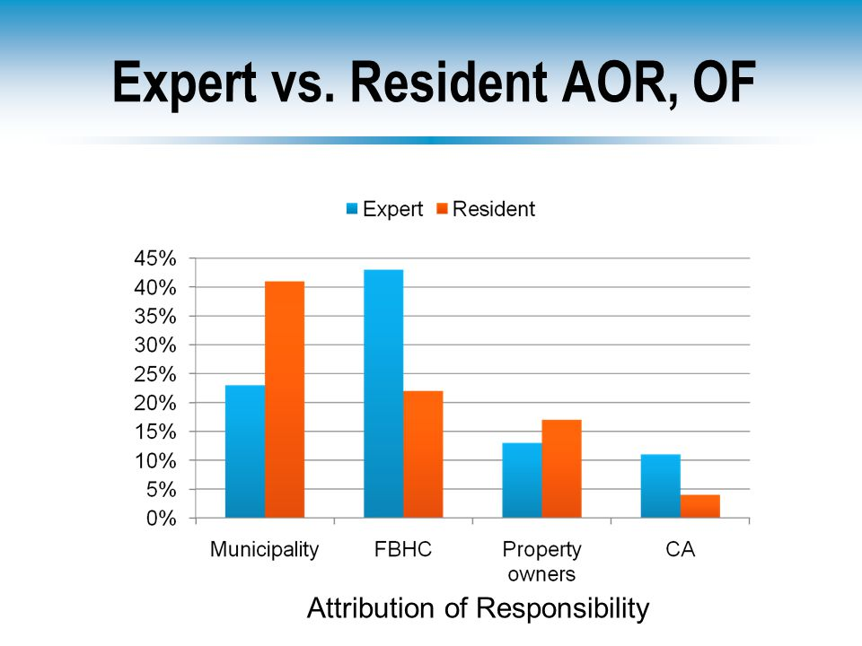 Expert vs. Resident AOR, OF Attribution of Responsibility