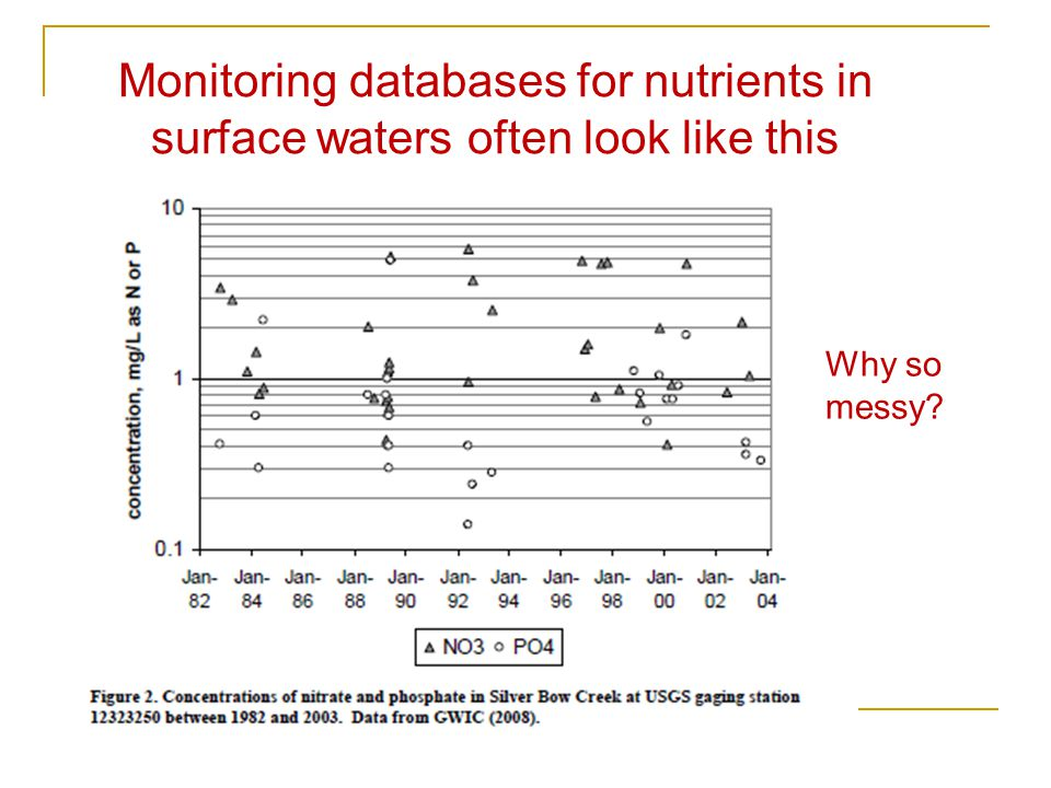 Monitoring databases for nutrients in surface waters often look like this Why so messy