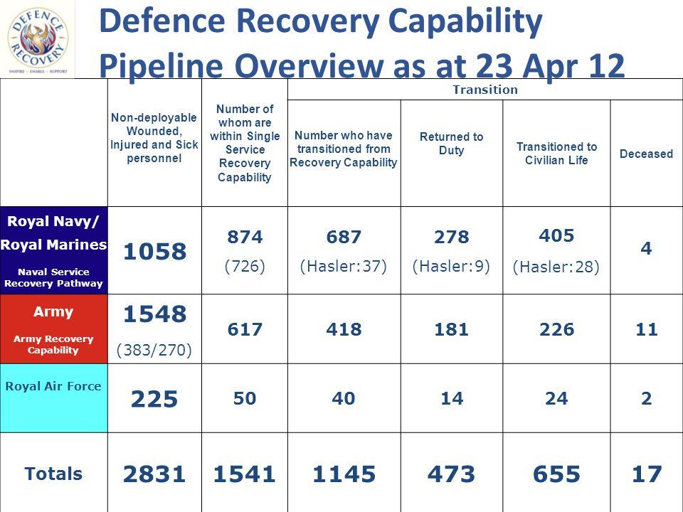 Portsmouth Devonport Faslane Hasler Coy Defence Recovery Footprint