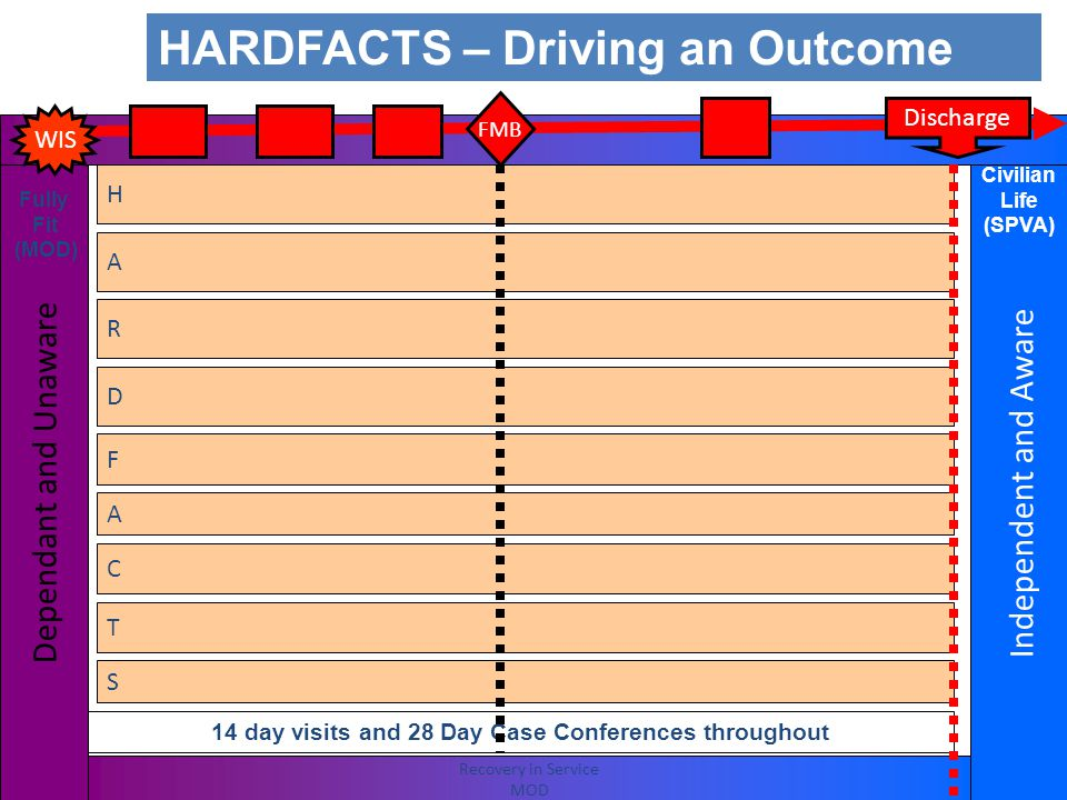HARDFACTS – Driving an Outcome Dependant and Unaware Fully Fit (MOD) Health Accommodation Relocation Drugs and Alcohol Finance and Benefits Attitude, Thinking, Behaviour and Welfare Children and Family Training, Education and Employment Supporting Agencies 14 day visits and 28 Day Case Conferences throughout Discharge Recovery in Service MOD IRP Dev CseLS 1 LS 2 FMB Independent and Aware Civilian Life (SPVA) WIS MAC