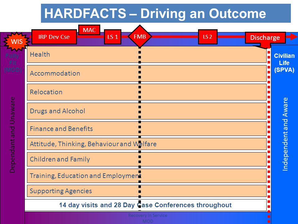 HARDFACTS – Outcomes Maintain momentum through life Civilian Life (SPVA) Fully Fit (MOD) Health – Clinically appropriate (stable, no further added value by remaining in Armed Forces, NHS engaged) Accommodation – Safe and appropriate accommodation in the right region (conducive environment (noting health, training, education, employment, families and other LODs) Relocation – As above Drugs and Alcohol – Appropriate environment and support (if necessary) Finance and Benefits – Financially independent (aware/able to support self and dependants, job, sources of income) Attitude, Thinking and Behaviour (Welfare) – Mind/soul - self reliant and positive (including appropriate welfare connections) Children and Family – Appropriately supported (HARDFACTS) Training, Education and Employment – A job or full-time training/education and CPD Supporting Agencies – Understood and systems in place (including POCs and mentoring if appropriate) 14 day visits and 28 Day Case Conferences throughout WIS Discharge Recovery in Service MOD IRP Dev CseLS 1LS 2 FMB MAC