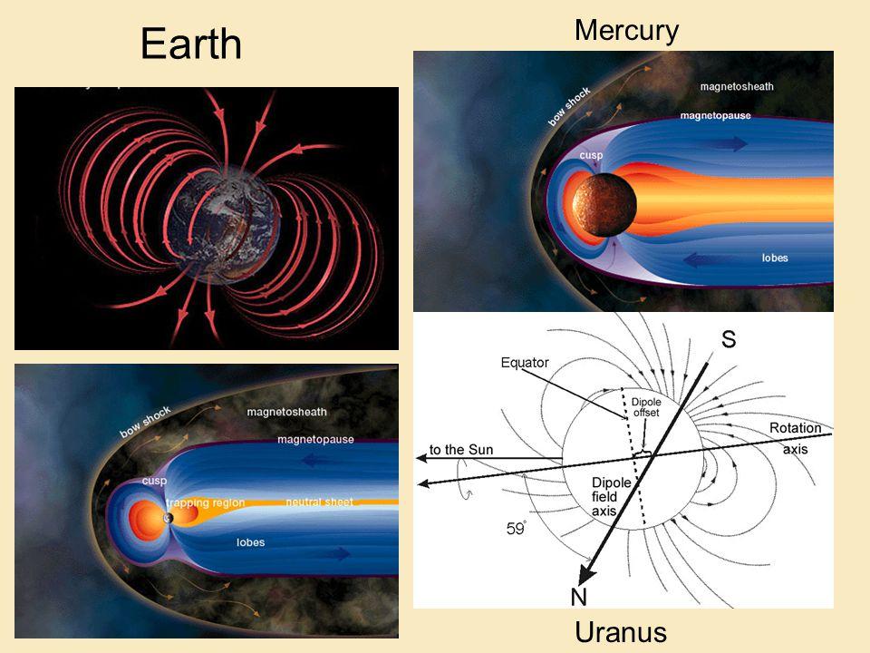 Earth Mercury Uranus