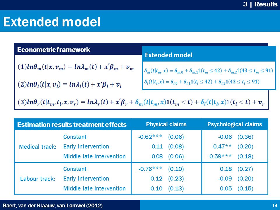 Extended model Baert, van der Klaauw, van Lomwel (2012) 14 3 | Results Econometric framework Extended model Estimation results treatment effects Physical claimsPsychological claims Medical track: Constant Early intervention Middle late intervention -0.62*** 0.11 0.08 (0.06) (0.08) (0.06) -0.06 0.47** 0.59*** (0.36) (0.20) (0.18) Labour track: Constant Early intervention Middle late intervention -0.76*** 0.12 0.10 (0.10) (0.23) (0.13) 0.18 -0.09 0.05 (0.27) (0.20) (0.15)