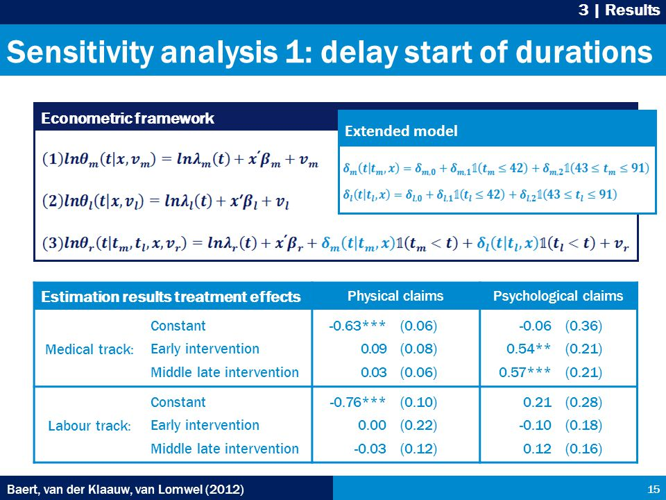 Sensitivity analysis 1: delay start of durations Baert, van der Klaauw, van Lomwel (2012) 15 3 | Results Econometric framework Extended model Estimation results treatment effects Physical claimsPsychological claims Medical track: Constant Early intervention Middle late intervention -0.63*** 0.09 0.03 (0.06) (0.08) (0.06) -0.06 0.54** 0.57*** (0.36) (0.21) Labour track: Constant Early intervention Middle late intervention -0.76*** 0.00 -0.03 (0.10) (0.22) (0.12) 0.21 -0.10 0.12 (0.28) (0.18) (0.16)