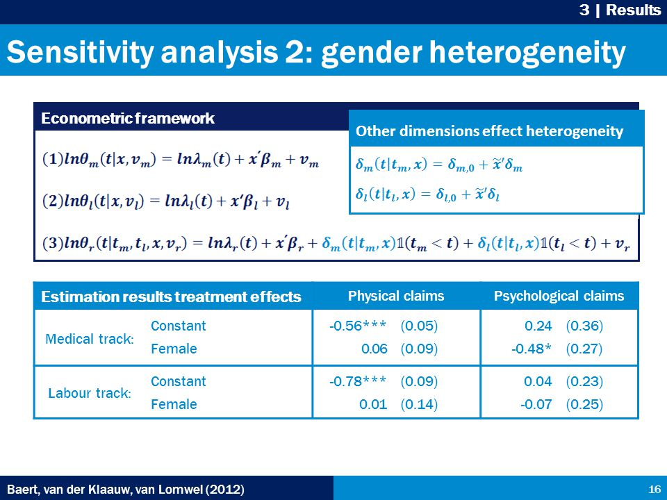 Sensitivity analysis 2: gender heterogeneity Baert, van der Klaauw, van Lomwel (2012) 16 3 | Results Econometric framework Other dimensions effect heterogeneity Baert, van der Klaauw, van Lomwel (2012) Estimation results treatment effects Physical claimsPsychological claims Medical track: Constant Female -0.56*** 0.06 (0.05) (0.09) 0.24 -0.48* (0.36) (0.27) Labour track: Constant Female -0.78*** 0.01 (0.09) (0.14) 0.04 -0.07 (0.23) (0.25)