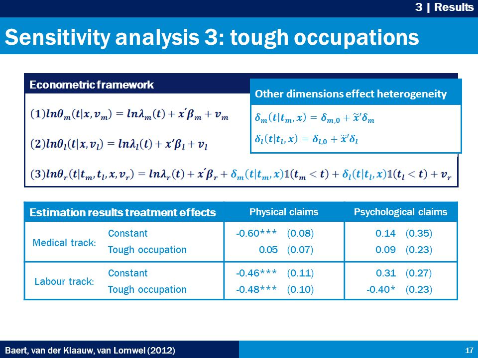 Sensitivity analysis 3: tough occupations Baert, van der Klaauw, van Lomwel (2012) 17 3 | Results Econometric framework Other dimensions effect heterogeneity Baert, van der Klaauw, van Lomwel (2012) Estimation results treatment effects Physical claimsPsychological claims Medical track: Constant Tough occupation -0.60*** 0.05 (0.08) (0.07) 0.14 0.09 (0.35) (0.23) Labour track: Constant Tough occupation -0.46*** -0.48*** (0.11) (0.10) 0.31 -0.40* (0.27) (0.23)