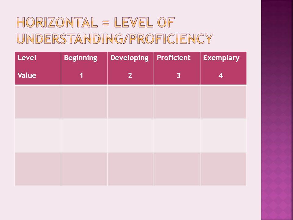 Level Value Beginning 1 Developing 2 Proficient 3 Exemplary 4