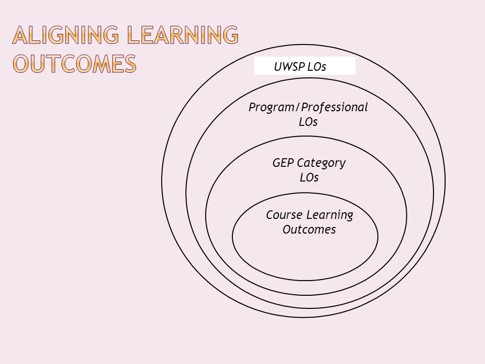 Program/Professional LOs GEP Category LOs Course Learning Outcomes UWSP LOs