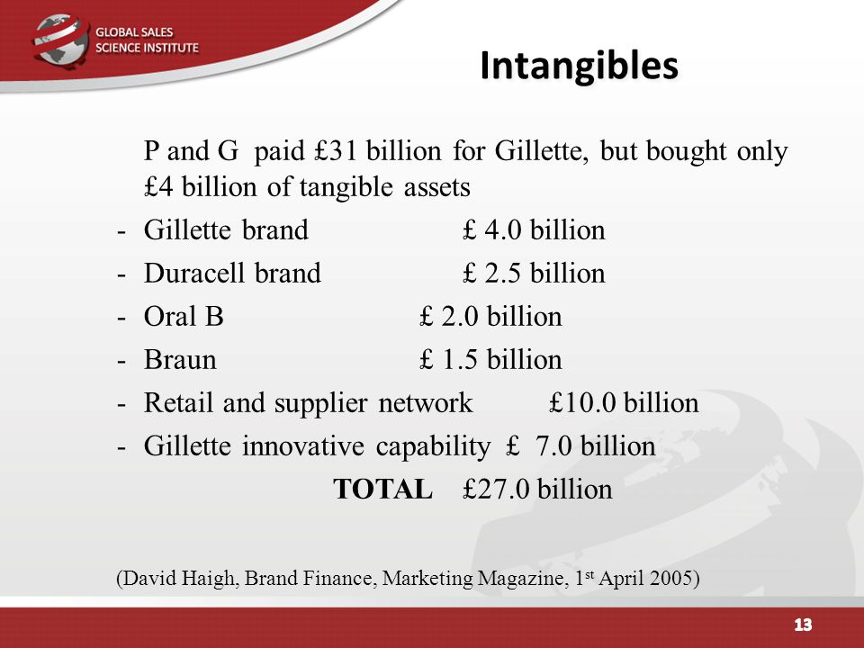 Intangibles P and G paid £31 billion for Gillette, but bought only £4 billion of tangible assets -Gillette brand£ 4.0 billion -Duracell brand£ 2.5 bil