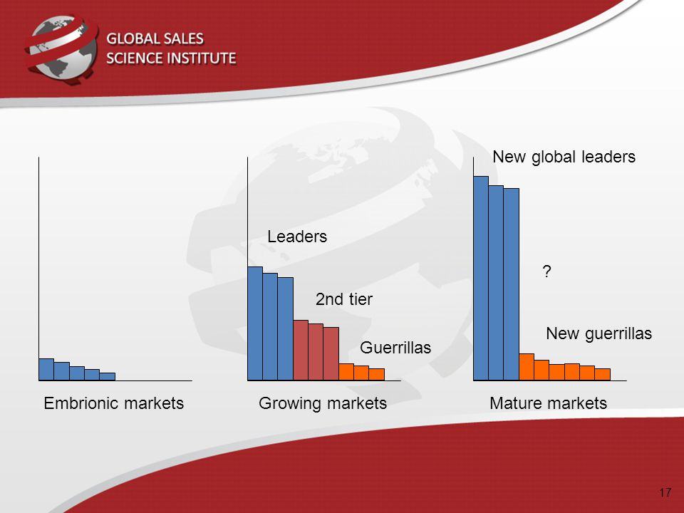 Embrionic marketsGrowing markets Guerrillas 2nd tier Leaders Mature markets New guerrillas ? New global leaders 17