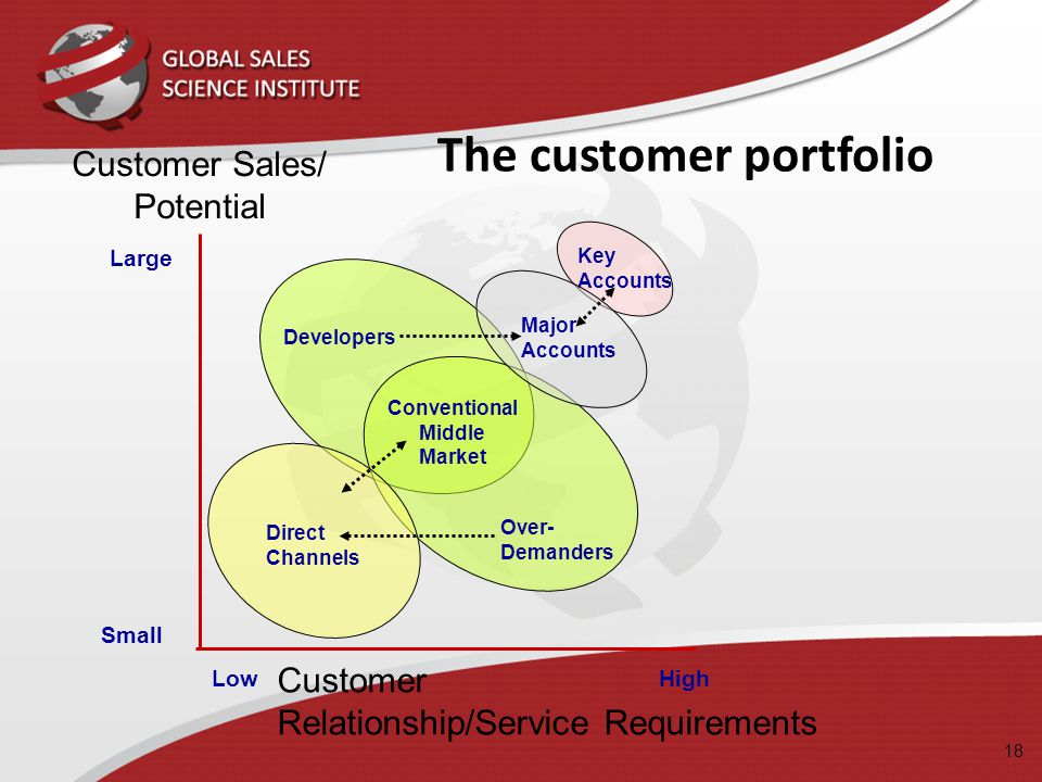 The customer portfolio Customer Sales/ Potential Large Small Customer Relationship/Service Requirements LowHigh Key Accounts Developers Over- Demander