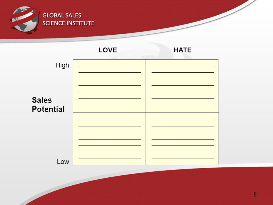 5 LOVE Low High HATE Sales Potential