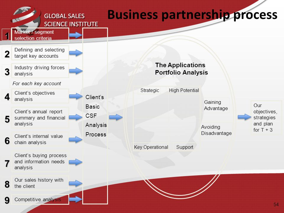 Business partnership process 1 2 3 4 5 6 7 8 Market / segment selection criteria Defining and selecting target key accounts Industry driving forces an