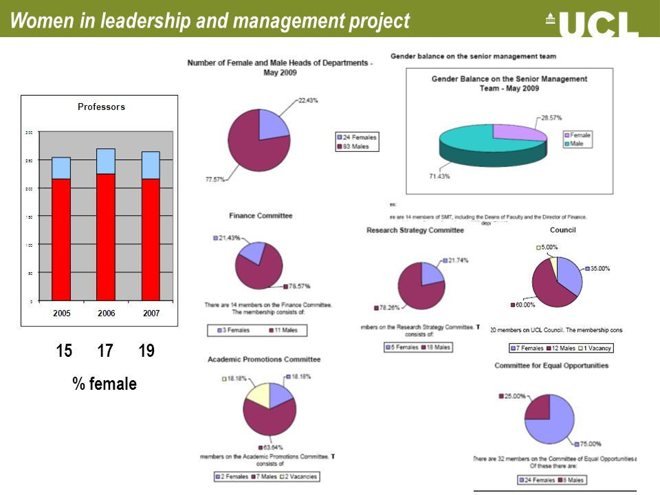 Women in leadership and management project 15 17 19 % female