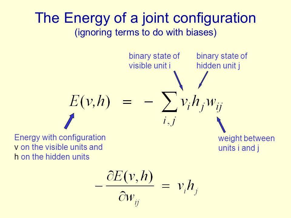 The Energy of a joint configuration (ignoring terms to do with biases) weight between units i and j Energy with configuration v on the visible units a