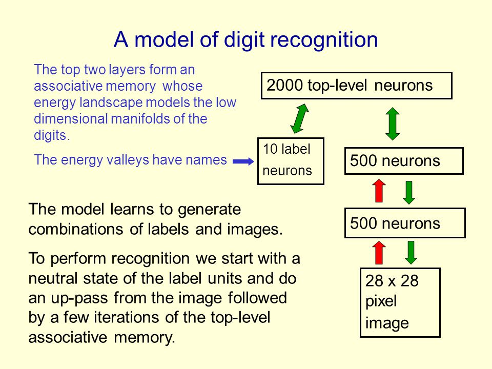 A model of digit recognition 2000 top-level neurons 500 neurons 28 x 28 pixel image 10 label neurons The model learns to generate combinations of labe