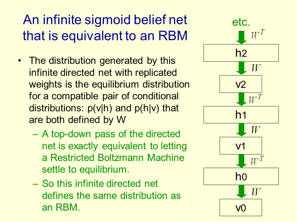 An infinite sigmoid belief net that is equivalent to an RBM The distribution generated by this infinite directed net with replicated weights is the eq