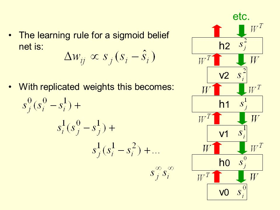 The learning rule for a sigmoid belief net is: With replicated weights this becomes: v 1 h 1 v 0 h 0 v 2 h 2 etc.