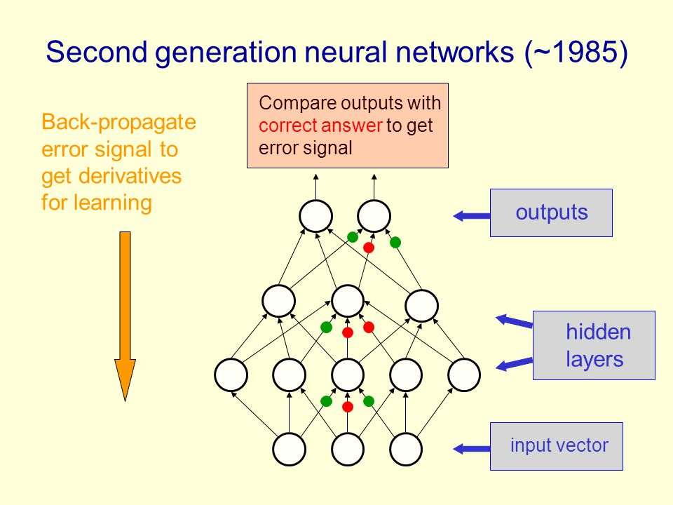 Second generation neural networks (~1985) input vector hidden layers outputs Back-propagate error signal to get derivatives for learning Compare outpu