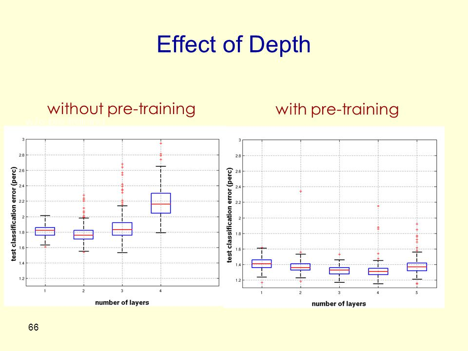 Effect of Depth 66 w/o pre-training with pre-training without pre-training
