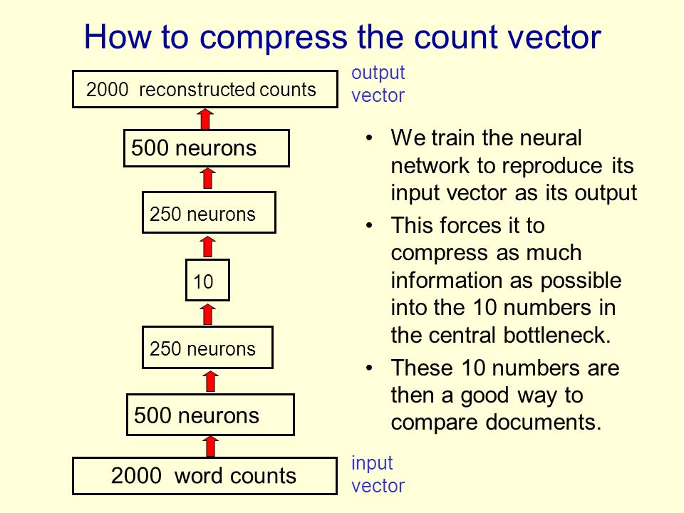 How to compress the count vector We train the neural network to reproduce its input vector as its output This forces it to compress as much informatio