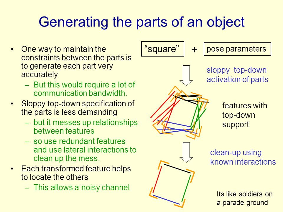 Generating the parts of an object One way to maintain the constraints between the parts is to generate each part very accurately –But this would requi
