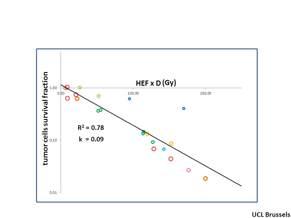 R 2 = 0.78 tumor cells survival fraction (Gy) UCL Brussels k = 0.09 HEF x D