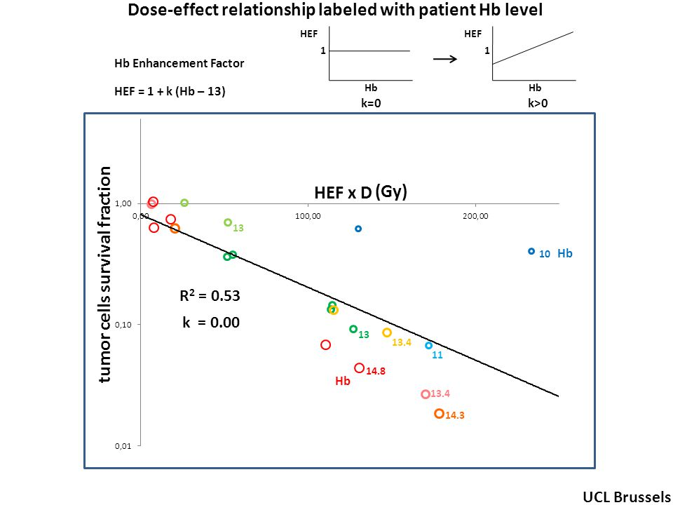 OER R 2 = 0.53 10 11 13 13.4 14.3 14.8 HEF x D tumor cells survival fraction Hb (Gy) Hb Enhancement Factor UCL Brussels HEF = 1 + k (Hb – 13) HEF Hb 1 k>0 HEF Hb 1 k=0 k = 0.00 Dose-effect relationship labeled with patient Hb level let see in the following animation what will happen if we increase k