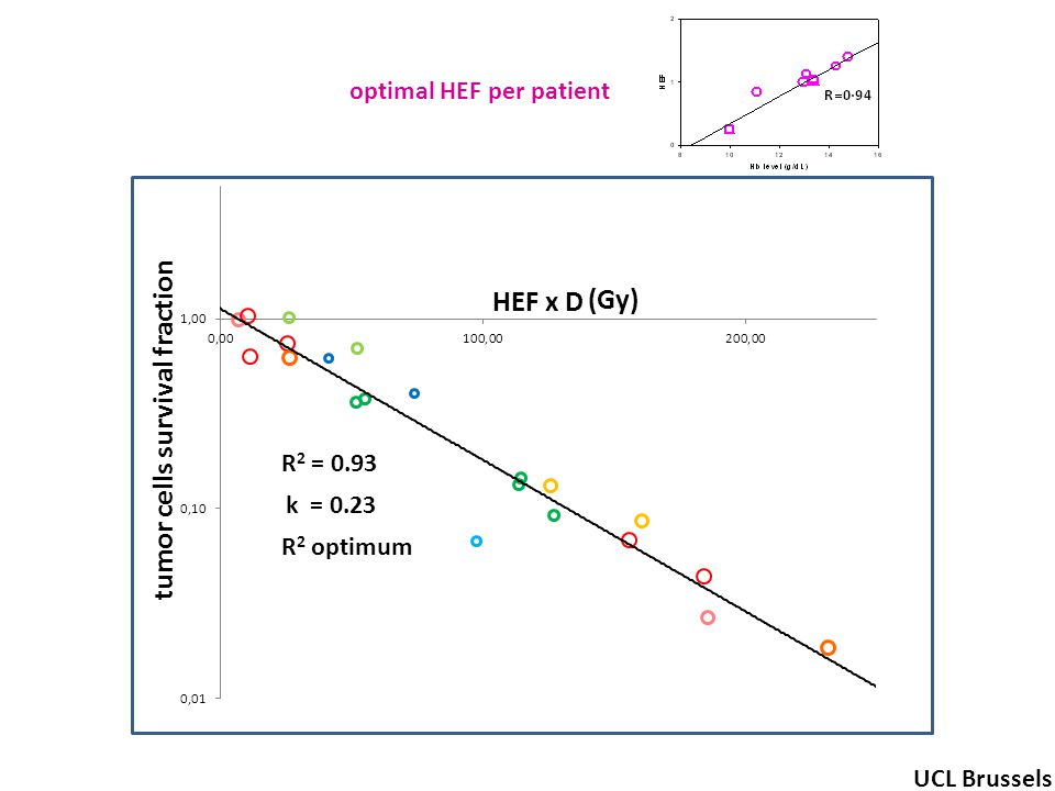 R 2 = 0.93 tumor cells survival fraction (Gy) UCL Brussels k = 0.23 R 2 optimum optimal HEF per patient HEF x D