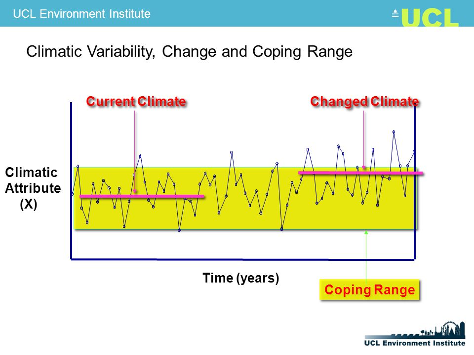 UCL Environment Institute Coping Range Current Climate Changed Climate