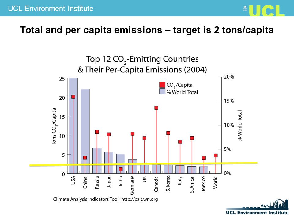 UCL Environment Institute Total and per capita emissions – target is 2 tons/capita