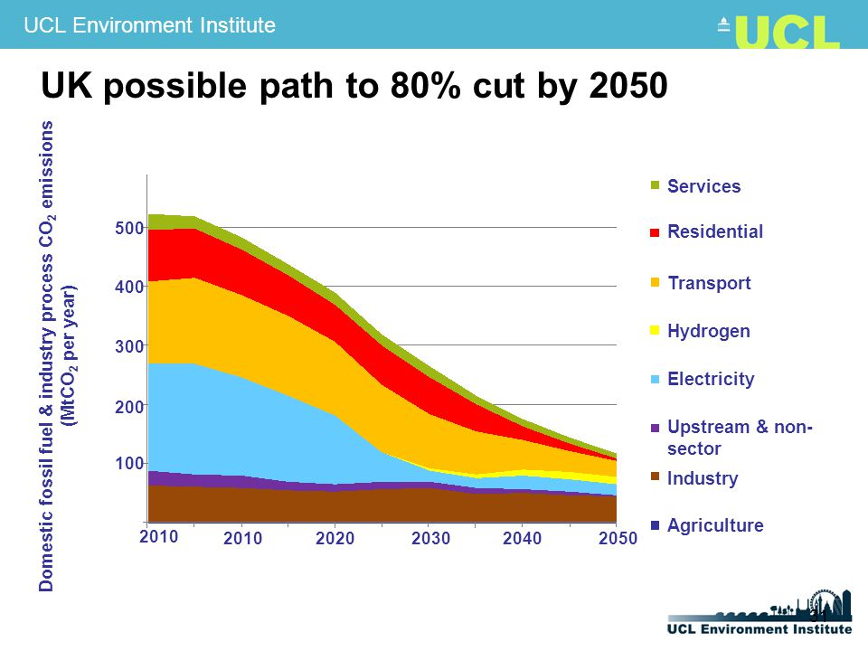 UCL Environment Institute 31 UK possible path to 80% cut by 2050 20102020203020402050 2010 Services Residential Transport Hydrogen Electricity Upstream & non- sector Industry Agriculture Domestic fossil fuel & industry process CO 2 emissions (MtCO 2 per year) 100 200 300 400 500