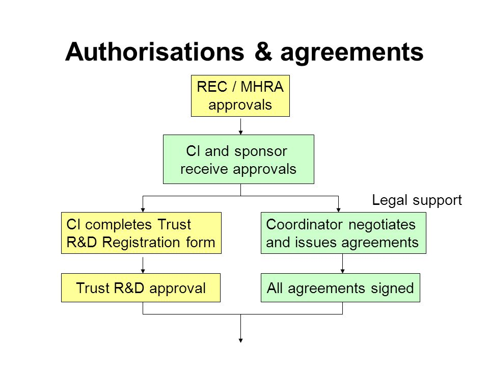 Authorisations & agreements Trust R&D approval CI completes Trust R&D Registration form Coordinator negotiates and issues agreements CI and sponsor receive approvals REC / MHRA approvals Legal support All agreements signed