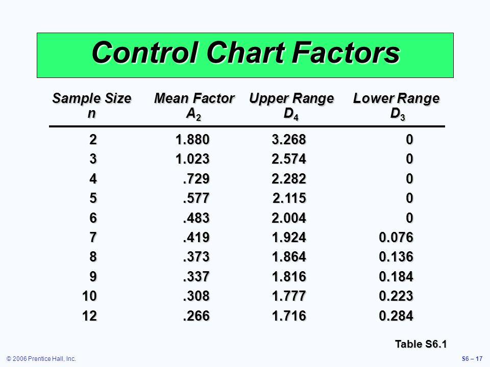 © 2006 Prentice Hall, Inc.S6 – 17 Control Chart Factors Table S6.1 Sample Size Mean Factor Upper Range Lower Range n A 2 D 4 D 3 21.8803.2680 31.0232.5740 4.7292.2820 5.5772.1150 6.4832.0040 7.4191.9240.076 8.3731.8640.136 9.3371.8160.184 10.3081.7770.223 12.2661.7160.284