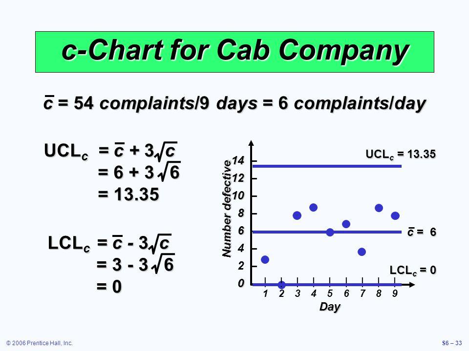 © 2006 Prentice Hall, Inc.S6 – 33 c-Chart for Cab Company c = 54 complaints/9 days = 6 complaints/day |1|1 |2|2 |3|3 |4|4 |5|5 |6|6 |7|7 |8|8 |9|9 Day Number defective 14 14 – 12 12 – 10 10 – 8 8 – 6 6 – 4 – 2 – 0 0 – UCL c = c + 3 c = 6 + 3 6 = 13.35 LCL c = c - 3 c = 3 - 3 6 = 0 UCL c = 13.35 LCL c = 0 c = 6