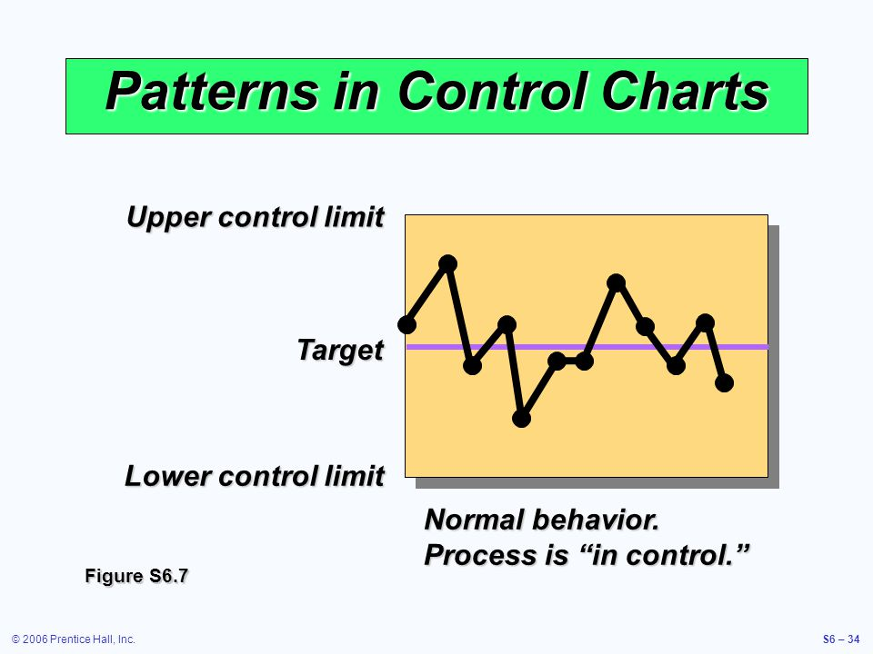 © 2006 Prentice Hall, Inc.S6 – 34 Patterns in Control Charts Normal behavior.