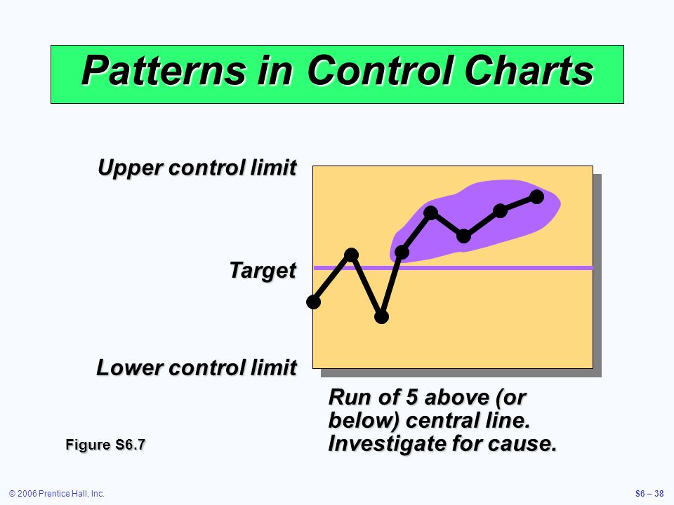 © 2006 Prentice Hall, Inc.S6 – 38 Upper control limit Target Lower control limit Patterns in Control Charts Run of 5 above (or below) central line.