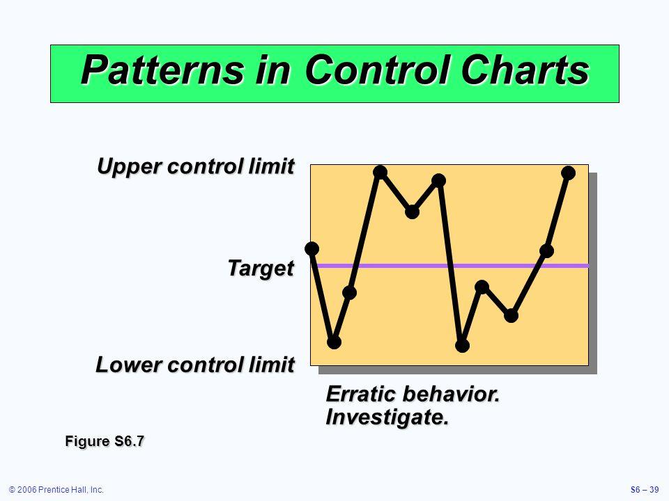 © 2006 Prentice Hall, Inc.S6 – 39 Upper control limit Target Lower control limit Patterns in Control Charts Erratic behavior.