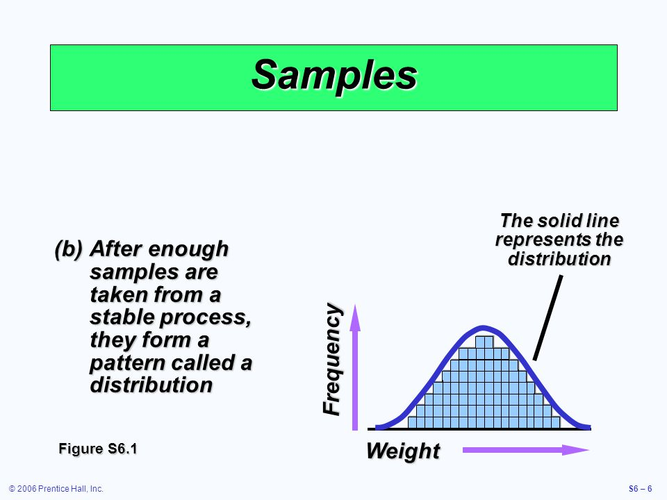 © 2006 Prentice Hall, Inc.S6 – 6 Samples (b)After enough samples are taken from a stable process, they form a pattern called a distribution The solid line represents the distribution Frequency Weight Figure S6.1