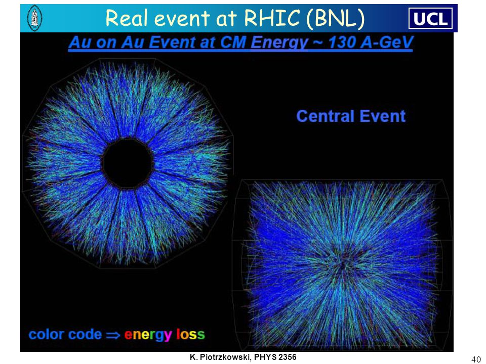 K. Piotrzkowski, PHYS 2356 40 Real event at RHIC (BNL)
