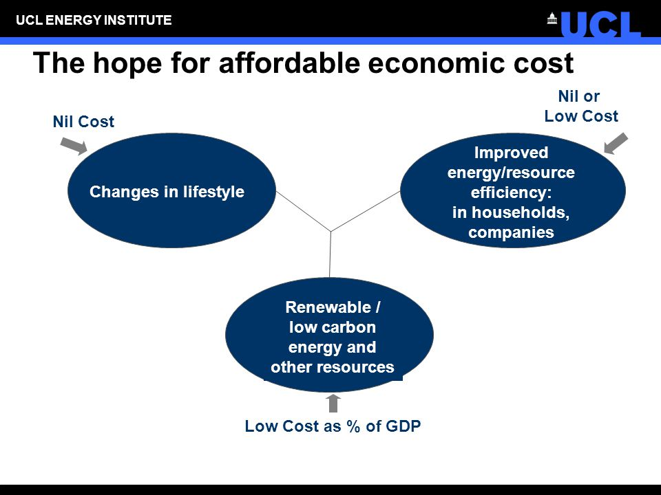 UCL ENERGY INSTITUTE The hope for affordable economic cost Renewable / low carbon energy and other resources Improved energy/resource efficiency: in households, companies Changes in lifestyle Nil Cost Nil or Low Cost Low Cost as % of GDP