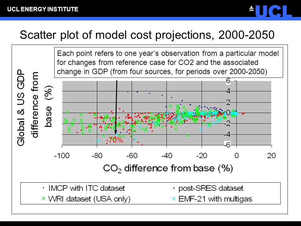 UCL ENERGY INSTITUTE Scatter plot of model cost projections, 2000-2050 Each point refers to one year's observation from a particular model for changes from reference case for CO2 and the associated change in GDP (from four sources, for periods over 2000-2050) -70%