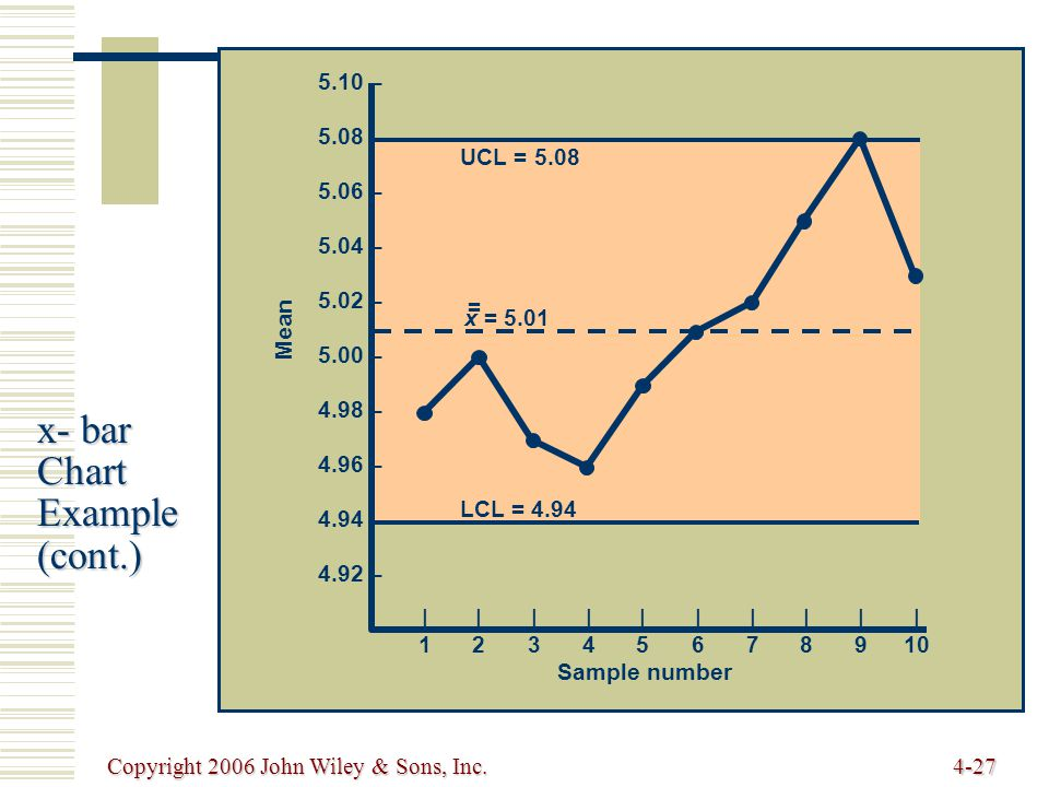 Copyright 2006 John Wiley & Sons, Inc.4-27 x- bar Chart Example (cont.) UCL = 5.08 LCL = 4.94 Mean Sample number |1|1 |2|2 |3|3 |4|4 |5|5 |6|6 |7|7 |8|8 |9|9 | 10 5.10 – 5.08 – 5.06 – 5.04 – 5.02 – 5.00 – 4.98 – 4.96 – 4.94 – 4.92 – x = 5.01 =