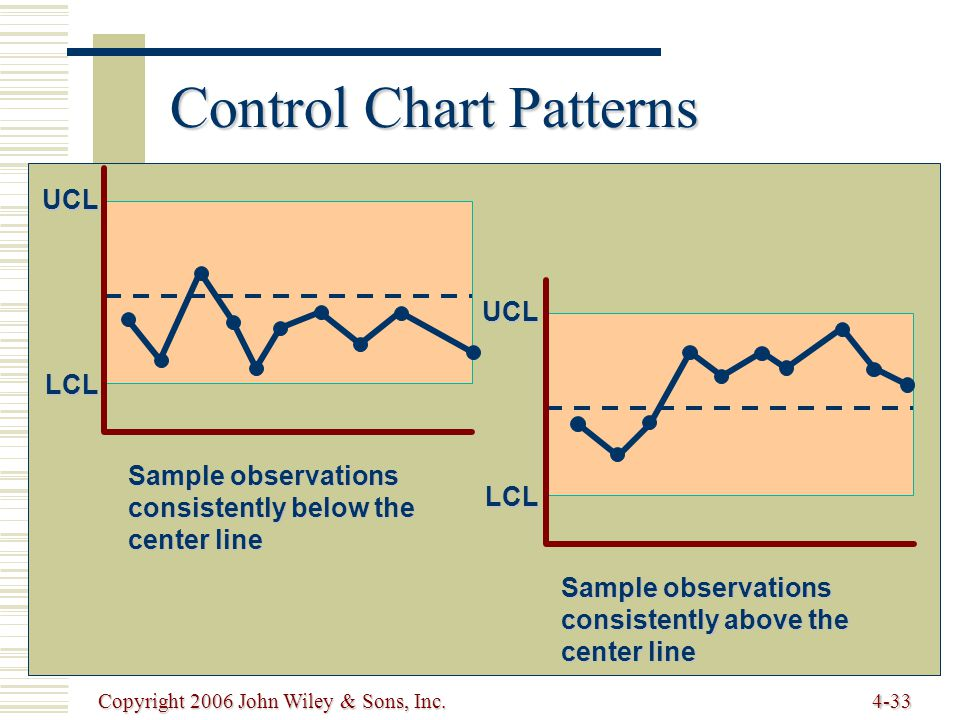 Copyright 2006 John Wiley & Sons, Inc.4-33 Control Chart Patterns UCL LCL Sample observations consistently above the center line LCL UCL Sample observations consistently below the center line