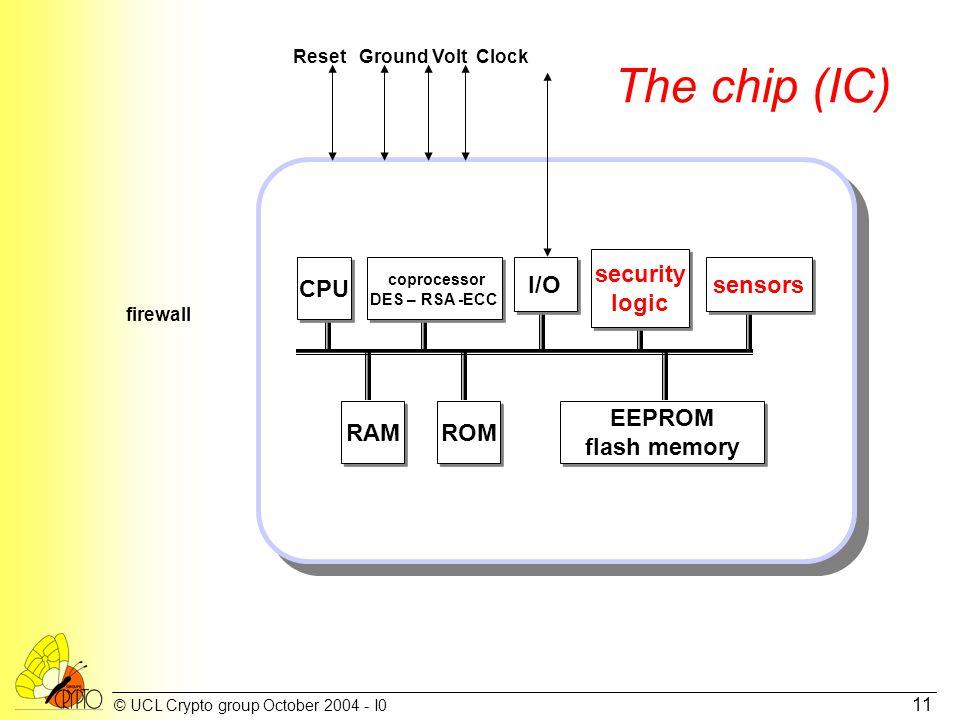© UCL Crypto group October 2004 - I0 11 The chip (IC) ROM EEPROM flash memory EEPROM flash memory CPU I/O coprocessor DES – RSA -ECC coprocessor DES – RSA -ECC security logic security logic RAM sensors firewall Reset Ground Volt Clock